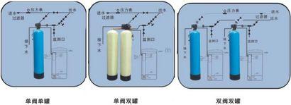 邯郸软化水设备|富莱克软水器