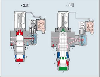 两个三通阀并联而成 ,先导阀可以是一个三位四通换向阀,见动画.图片