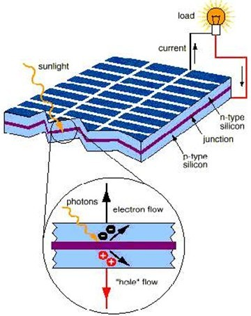 太阳能电池光伏发电原理