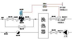 无人值守换热站专用混装西门子电动温控阀查看原图(点击放大)
