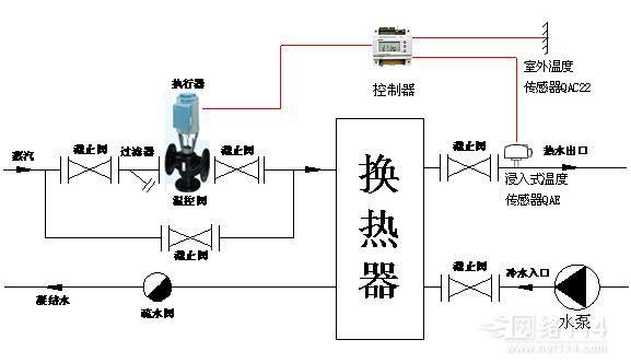 无人值守换热站专用混装西门子电动温控阀